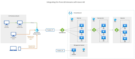 AWS 模具和形状