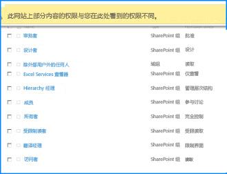"SharePoint Online 上的一个""网站权限""页面的屏幕截图。 顶部的消息栏被突出显示,指明有些组没有从父网站继承权限"