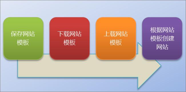 此流程图显示在 SharePoint Online 中创建和使用网站模板的过程。