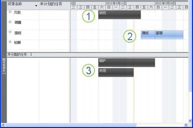 工作组规划器图形