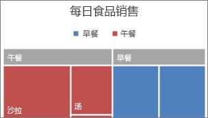 横幅中显示的树状图顶级类别的图片