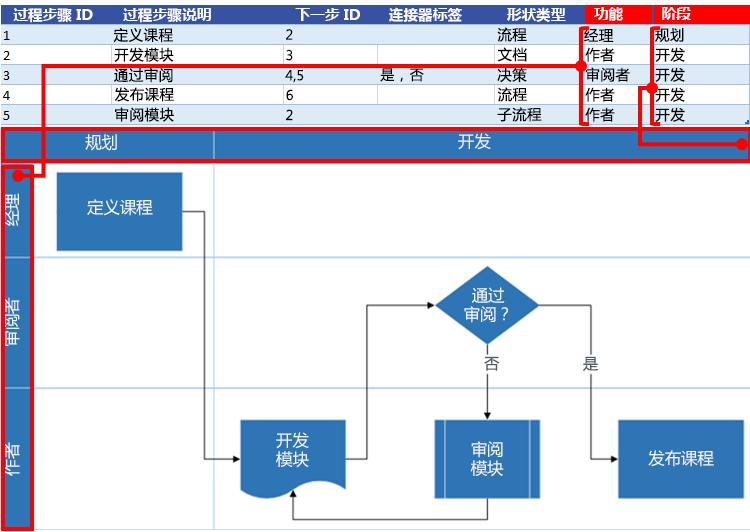 Excel 流程图与 Visio 流程图的交互:职能和阶段