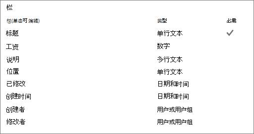 编辑列表列
