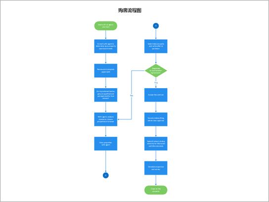 显示属性购买流程的流程图。