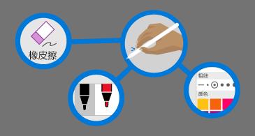 四个圆圈:一个包含橡皮擦,一个包含握笔的手,一个包含调色板,一个包含两支笔