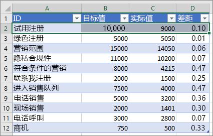 示例 Excel 数据
