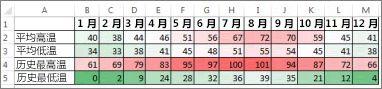 带有色阶条件格式的数据