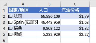 列 A 包含图标和国家/地区名称,列 B 包含人口值,列 C 包含 Gasonline 价格