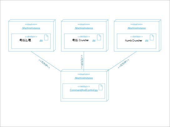 软件部署的 UML 体系结构示意图。