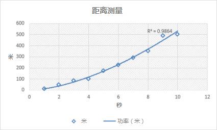 具有乘幂趋势线的散点图