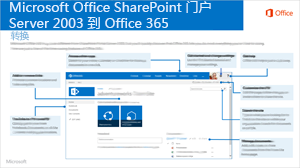 SharePoint 2003 到 Office 365
