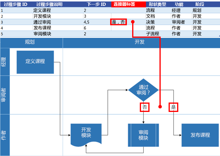 Excel 流程图与 Visio 流程图的交互:连接线标签