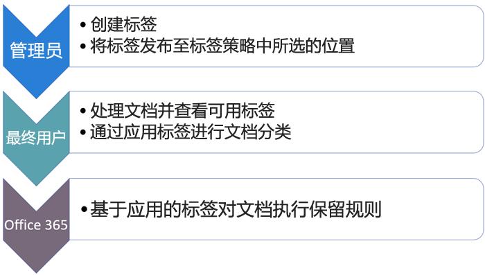 标签的角色和任务关系图
