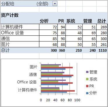 财务数据透视表和数据透视图