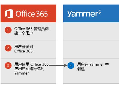 图表显示当 Office 365 管理员创建用户时,用户可以登录到 Office 365,然后从应用启动器导航到 Yammer,此时在 Yammer 中创建用户。