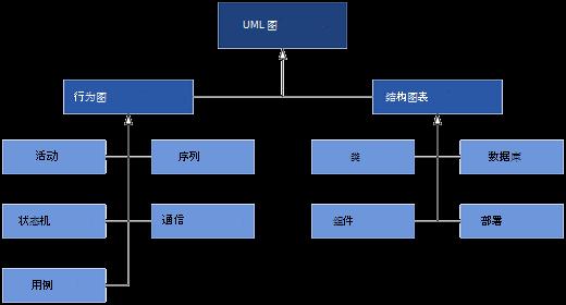 "Visio 中可用的 UML 图,分为两类图表: ""行为"" 和 ""结构"" 图表。"