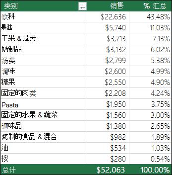 按类别,销售和汇总的百分比的示例数据透视表
