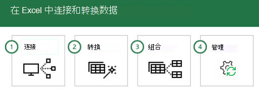 在 Excel 中连接和转换数据的4个步骤: 1-连接、2-转换、3合并和 4-管理。