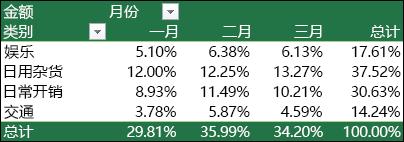 数据透视表示例,其中各值显示为总计的百分比