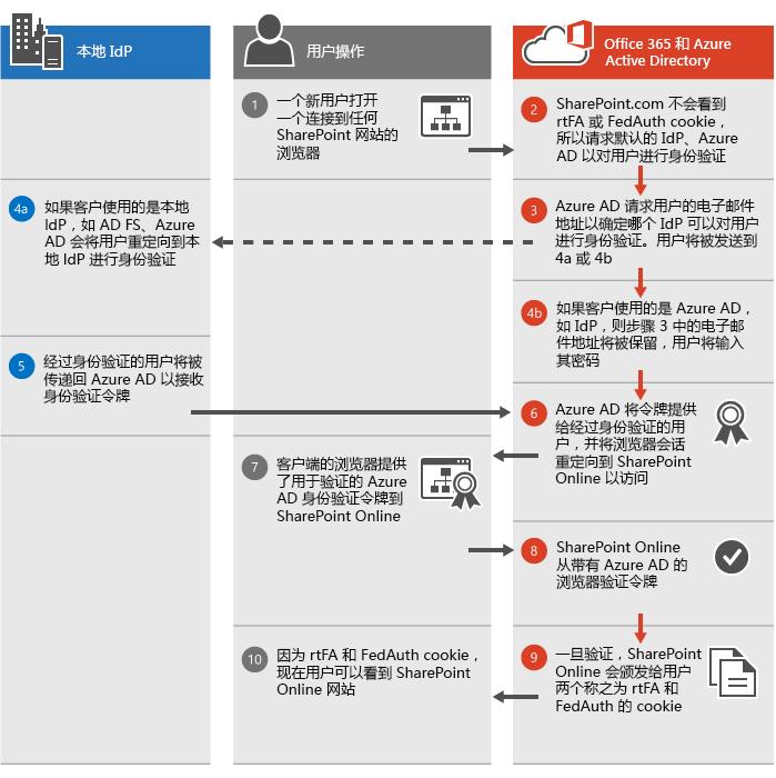 SharePoint Online 身份验证过程