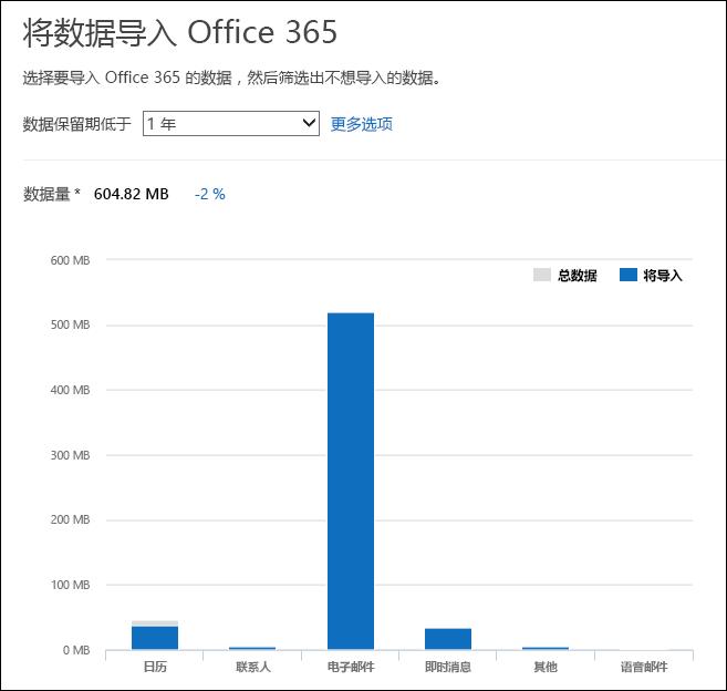 Office 365 显示详细的数据从 PST 文件其分析的见解