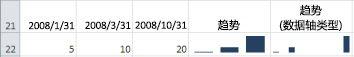 具有常规坐标轴类型和日期坐标轴类型的柱形迷你图