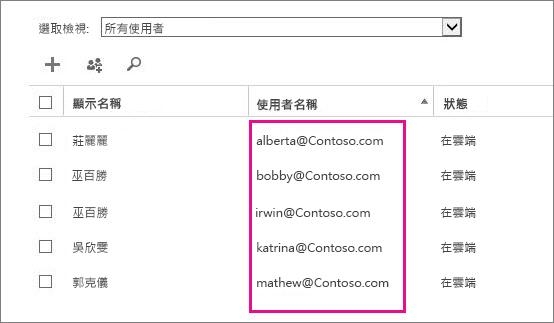 "Office 365 管理中心中的""用户名""列。"