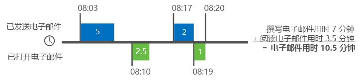 有关 Delve 分析如何计算电子邮件时间的示例
