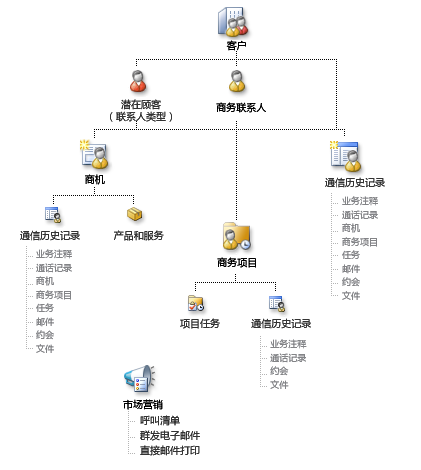 Business Contact Manager 记录以及它们可以如何链接的图表