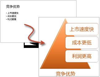 带项目符号的列表与 SmartArt 图形列表