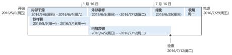 Project 中的基本日程表