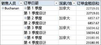 表格形式的数据透视表