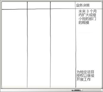 """包含""""业务决策""""列和业务决策列表的白板"""