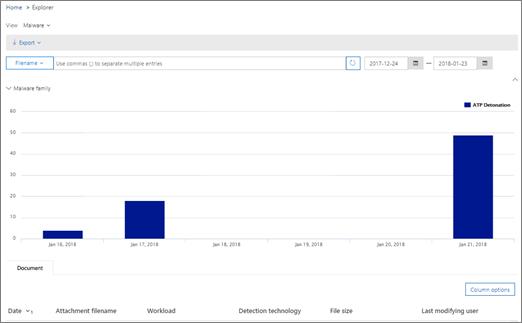 与文件报告恶意软件,您可以看到标识为在 SharePoint Online、 OneDrive 或 Microsoft 小组恶意软件的文件的列表