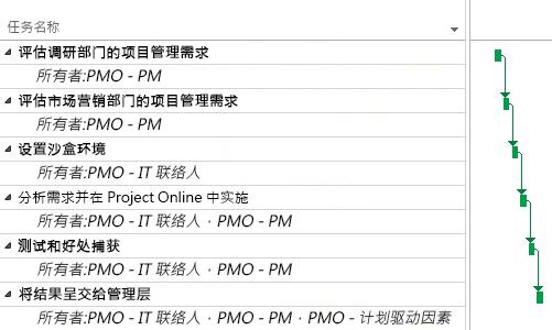 Project Online 中的 PMO 项目计划