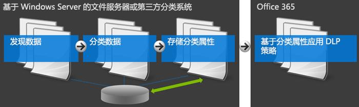 显示 Office 365 和外部分类系统的图表