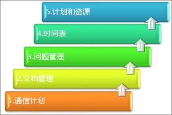 记录的项目管理系统的元素