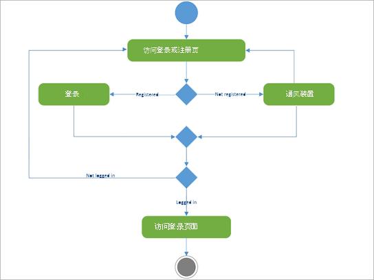 显示 login-registry 活动的 UML 图表。
