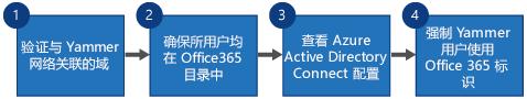 显示四个步骤以替换 Yammer SSO、使用适用于 Yammer 的 Office 365 登录的 Yammer DSync 和 Azure Active Directory Connect 的流程图。
