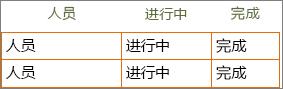 """单元格中具有行和列标题信息的新版 Word""""待办事项列表""""模板。"""