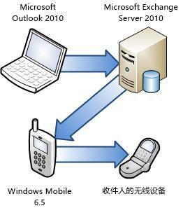 将电话连接到 Exchange Server