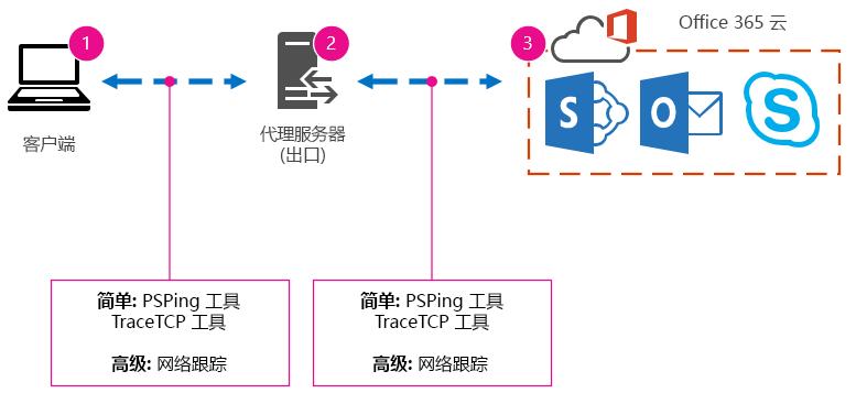 具有客户端、代理、云和工具建议 PSPing、TraceTCP 和网络跟踪的基本网络。