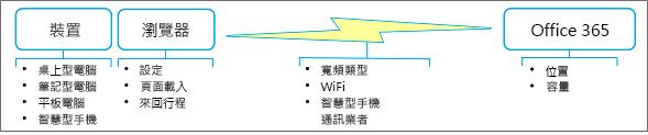 网络性能因素