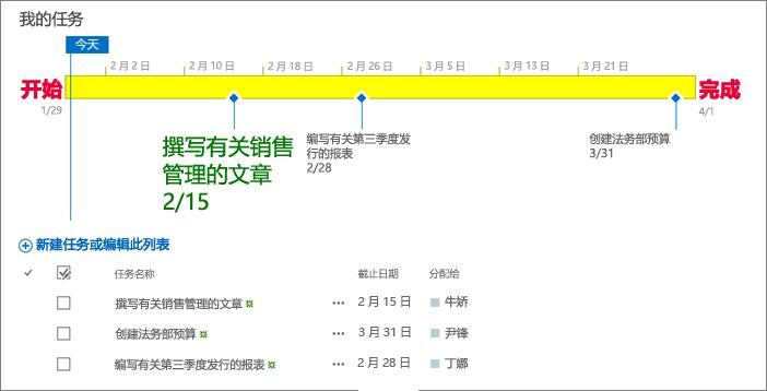 包含日程表的任务列表