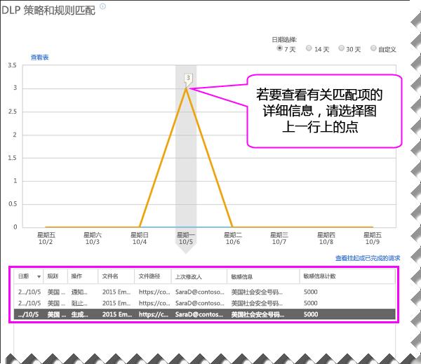 图表下方含有详细信息窗格的 DLP 报告