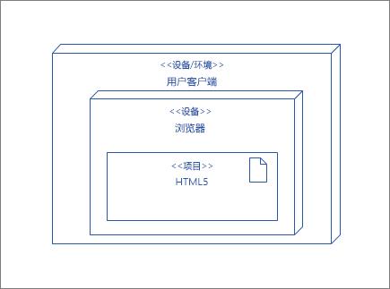 包含其中包含 HTML5 产物浏览器中节点的 UserClient 节点