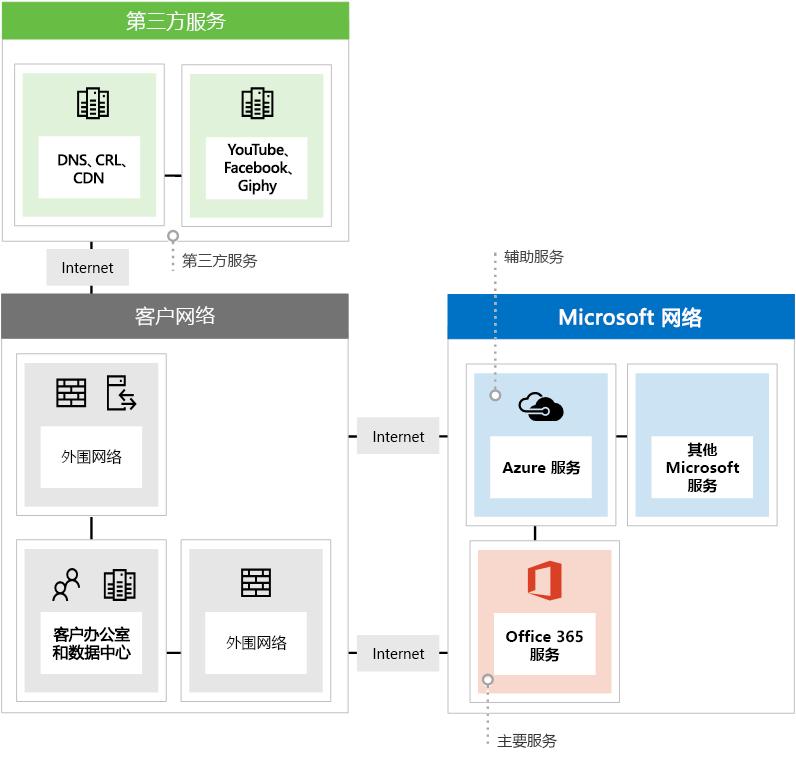 使用 Office 365 时,将显示网络终结点的三个不同类型