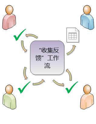 工作流将项目传送给参与者