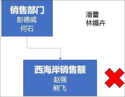 关系图显示一个标有销售部门的框,带有彭德威和杜梡寅这两个姓名;此框与下方的一个框连接,下方的框标记有西海岸销售,带有赵强和熊飞这两个姓名。框旁有一个红 X。关系图右上角有柏隼和康霓这两个姓名。