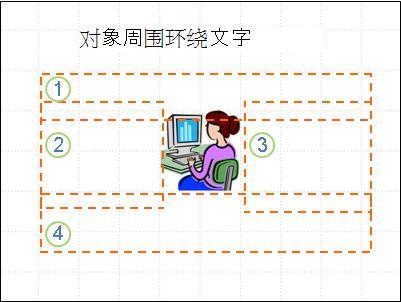 幻灯片,其中包含对象,文本框已显示且已编号,没有文字。